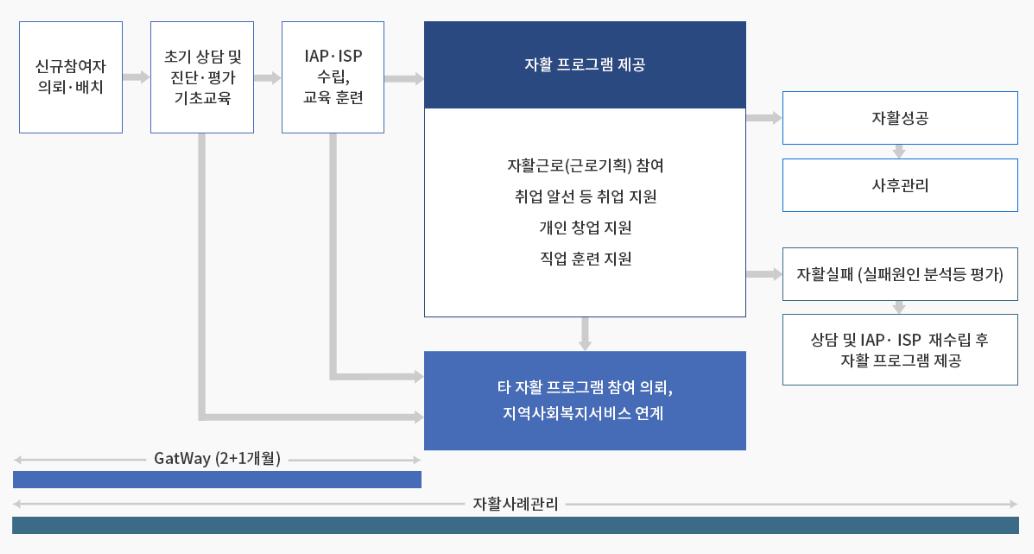 운영목표 표
